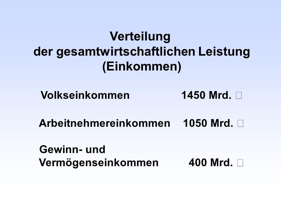 Verteilung der gesamtwirtschaftlichen Leistung (Einkommen) Volkseinkommen 1450 Mrd. € Arbeitnehmereinkommen 1050 Mrd. € Gewinn- und Vermögenseinkommen