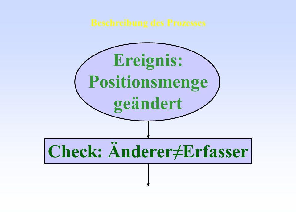 Ereignis: Positionsmenge geändert Check: ÄndererErfasser Beschreibung des Prozesses