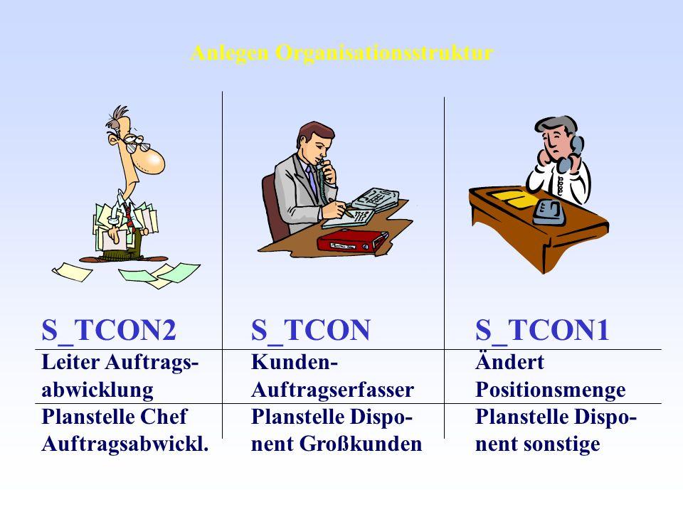 S_TCON2 Leiter Auftrags- abwicklung Planstelle Chef Auftragsabwickl. S_TCON1 Ändert Positionsmenge Planstelle Dispo- nent sonstige S_TCON Kunden- Auft
