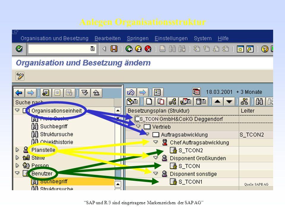Anlegen Organisationsstruktur SAP und R/3 sind eingetragene Markenzeichen der SAP AG Quelle: SAP® AG