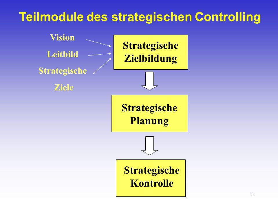 1 Teilmodule des strategischen Controlling Strategische Zielbildung Strategische Planung Strategische Kontrolle Vision Leitbild Strategische Ziele