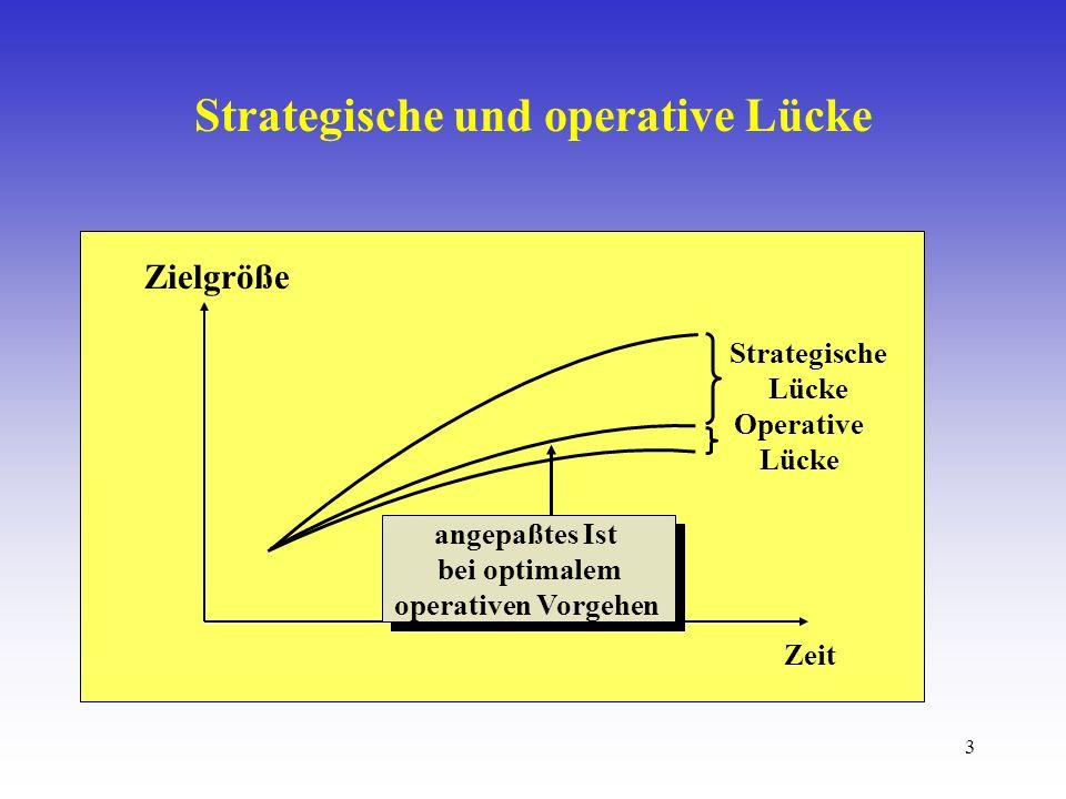 3 Zielgröße Zeit Strategische Lücke Operative Lücke angepaßtes Ist bei optimalem operativen Vorgehen angepaßtes Ist bei optimalem operativen Vorgehen Strategische und operative Lücke