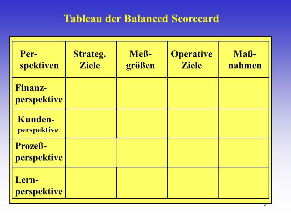 6 Tableau der Balanced Scorecard Meß- größen Operative Ziele Strateg.