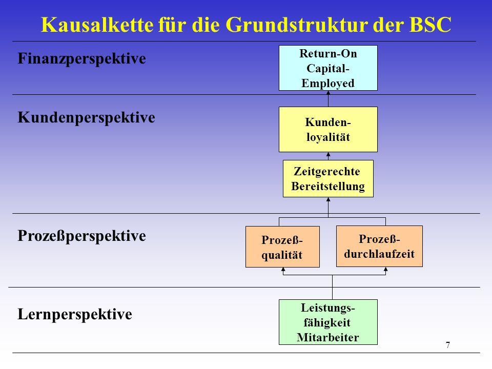7 Kausalkette für die Grundstruktur der BSC Finanzperspektive Kundenperspektive Prozeßperspektive Lernperspektive Return-On Capital- Employed Kunden- loyalität Zeitgerechte Bereitstellung Prozeß- qualität Prozeß- durchlaufzeit Leistungs- fähigkeit Mitarbeiter
