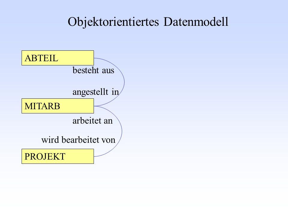 Objektorientiertes Datenmodell MITARB ABTEIL PROJEKT besteht aus angestellt in arbeitet an wird bearbeitet von