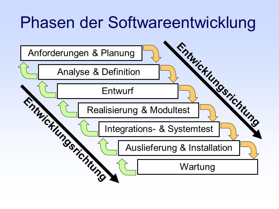 Anforderungen & Planung Phasen der Softwareentwicklung Analyse & Definition Entwurf Realisierung & Modultest Integrations- & Systemtest Auslieferung &
