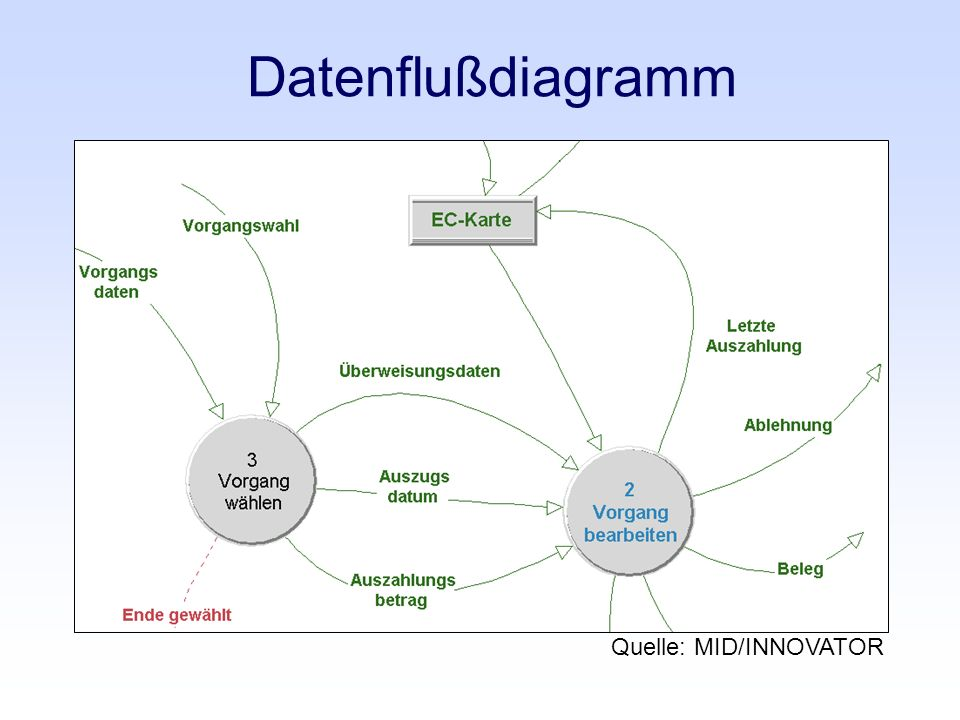Datenflußdiagramm Quelle: MID/INNOVATOR