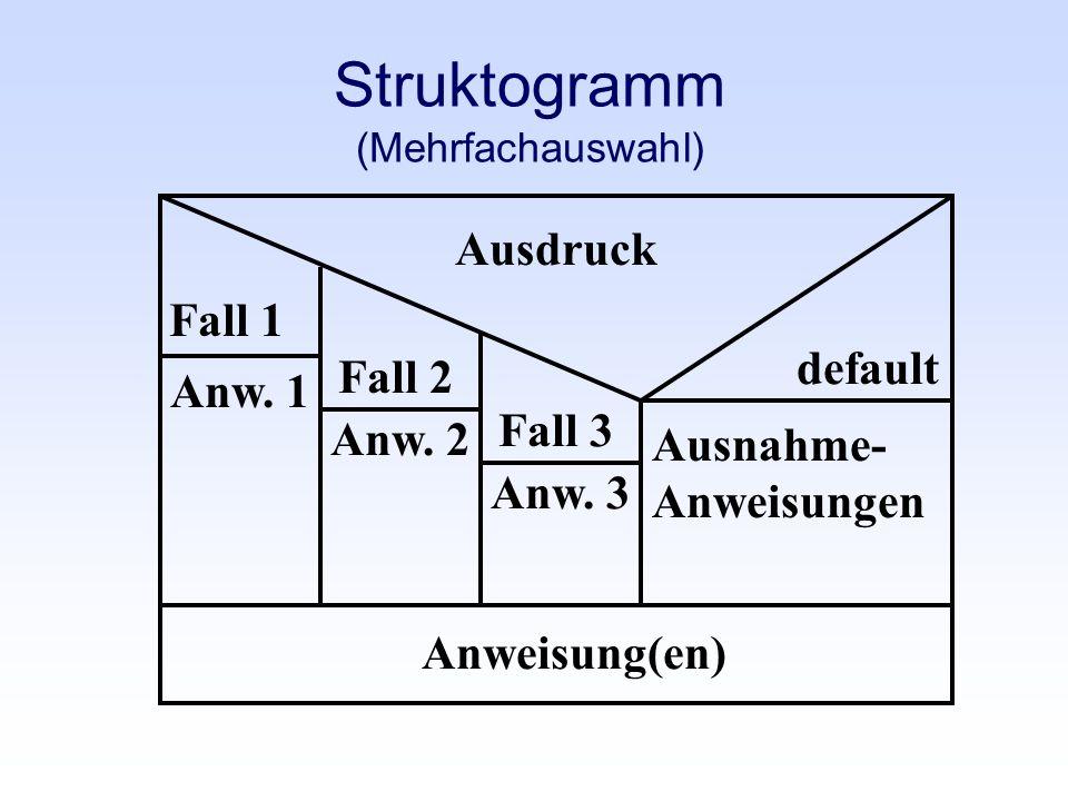 Struktogramm (Mehrfachauswahl) Ausdruck default Anweisung(en) Fall 1 Fall 2 Anw. 1 Anw. 3 Anw. 2 Fall 3 Ausnahme- Anweisungen
