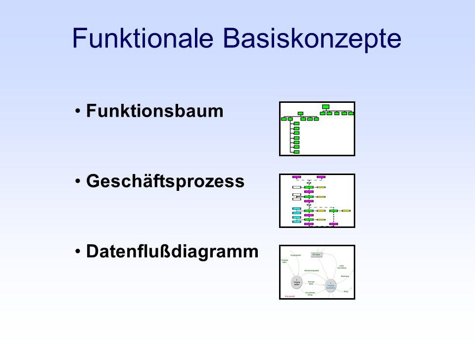 Funktionale Basiskonzepte Funktionsbaum Geschäftsprozess Datenflußdiagramm