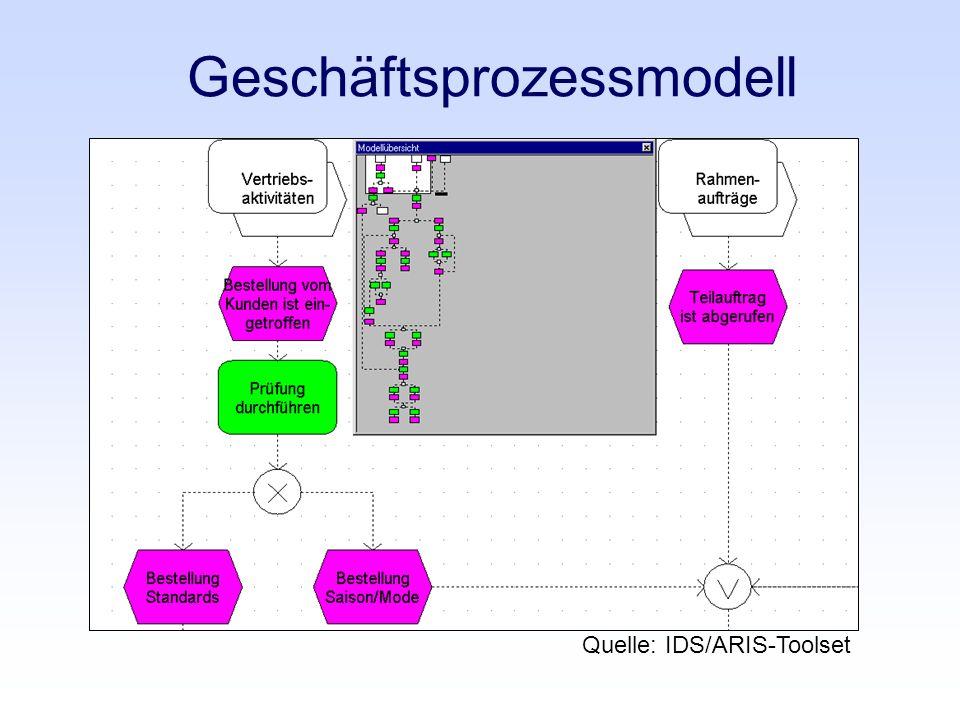 Geschäftsprozessmodell Quelle: IDS/ARIS-Toolset
