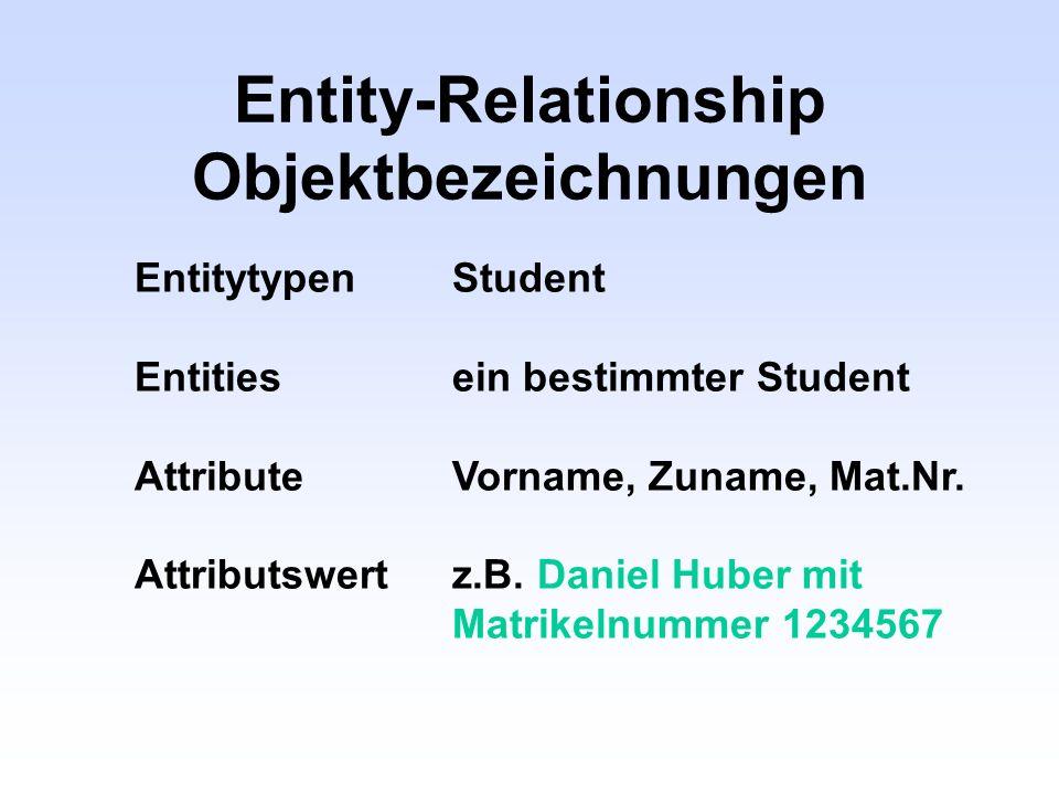 Entity-Relationship Objektbezeichnungen EntitytypenStudent Entitiesein bestimmter Student AttributeVorname, Zuname, Mat.Nr. Attributswertz.B. Daniel H