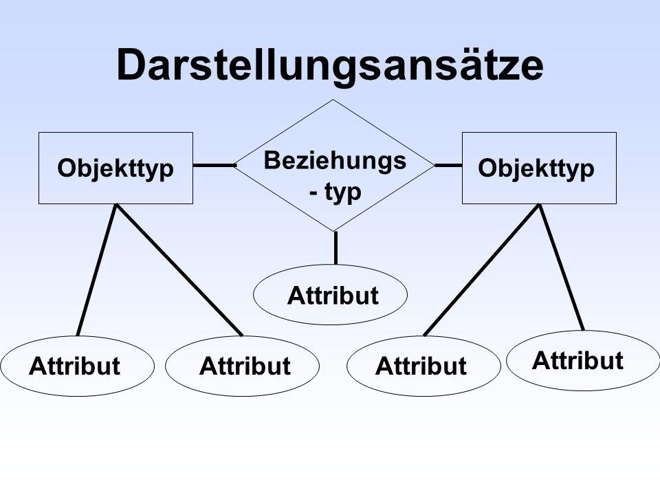 Darstellungsansätze Objekttyp Beziehungs - typ Attribut