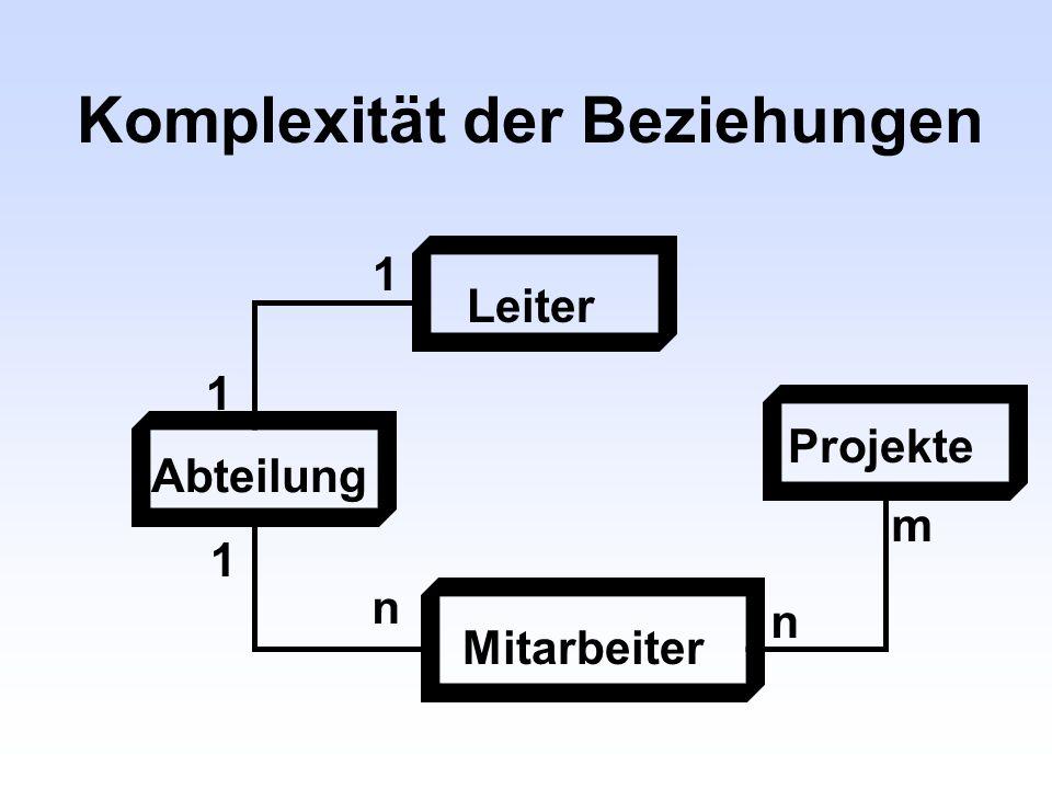 Komplexität der Beziehungen 1 1 Leiter Abteilung Mitarbeiter 1 n Projekte n m