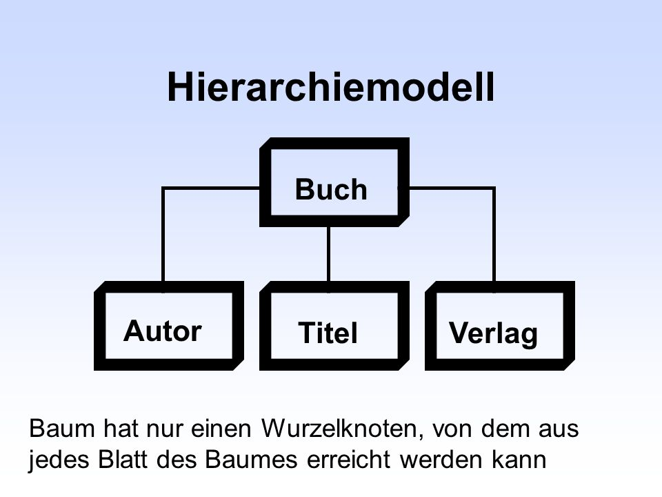 Hierarchiemodell Buch Autor TitelVerlag Baum hat nur einen Wurzelknoten, von dem aus jedes Blatt des Baumes erreicht werden kann