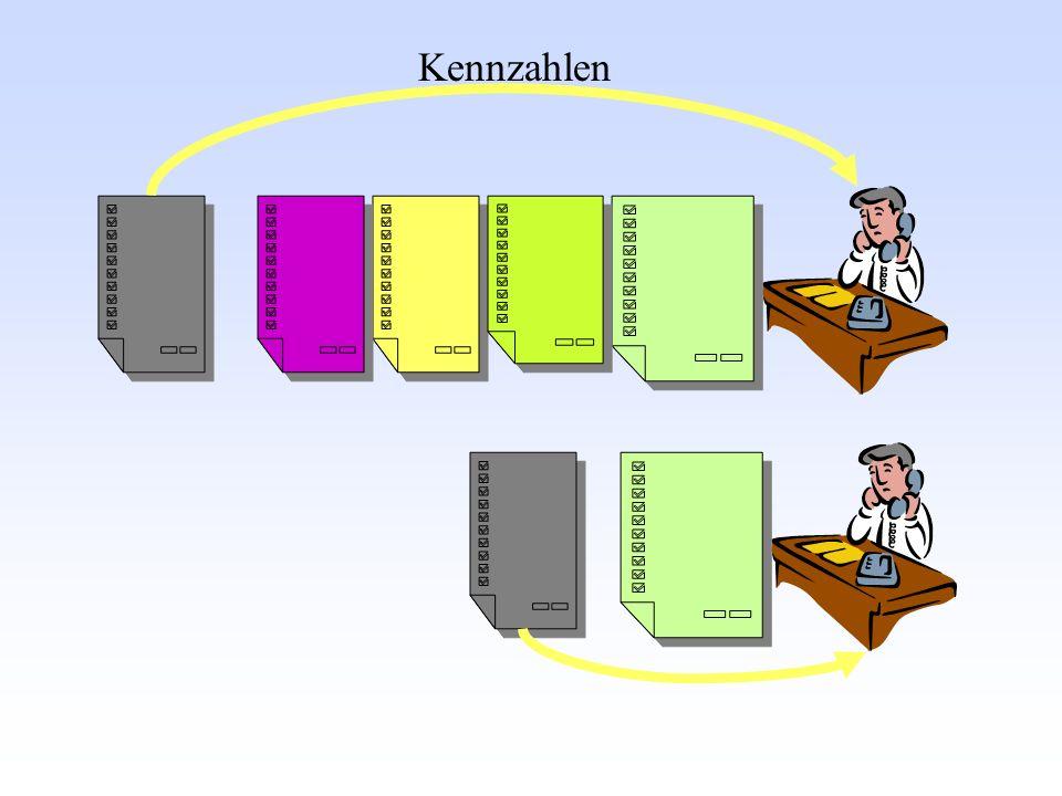 Gründe dafür: -ableiten Sollmodelle -überführen Ist in Soll -Fachliches Wissen -Motivation Istanalyse