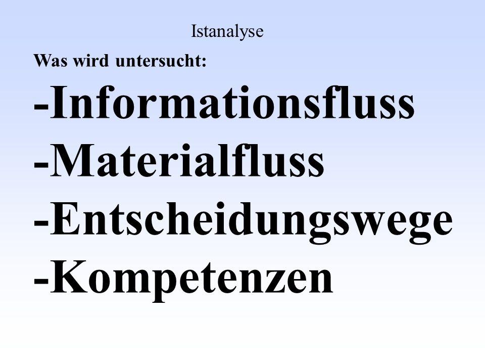 Was wird untersucht: -Informationsfluss -Materialfluss -Entscheidungswege -Kompetenzen Sollanalyse