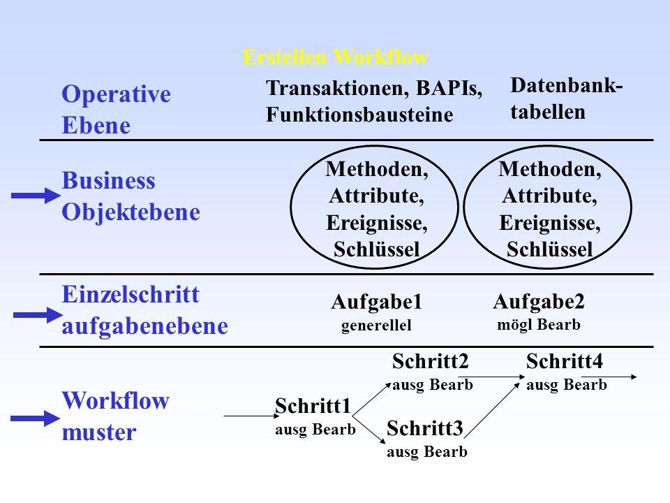 Operative Ebene Business Objektebene Einzelschritt aufgabenebene Workflow muster Transaktionen, BAPIs, Funktionsbausteine Methoden, Attribute, Ereigni