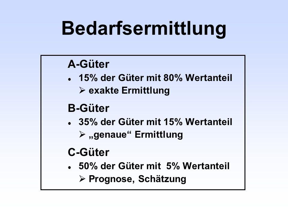 Bedarfsermittlung A-Güter l 15% der Güter mit 80% Wertanteil exakte Ermittlung B-Güter 35% der Güter mit 15% Wertanteil genaue Ermittlung C-Güter 50%