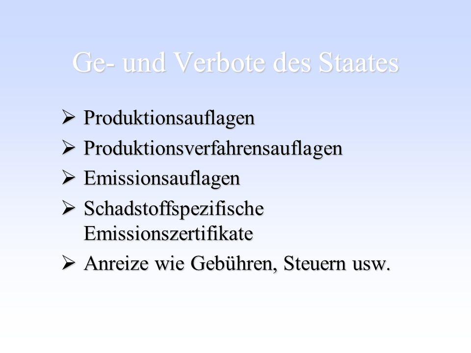 Ge- und Verbote des Staates Produktionsauflagen Produktionsauflagen Produktionsverfahrensauflagen Produktionsverfahrensauflagen Emissionsauflagen Emis