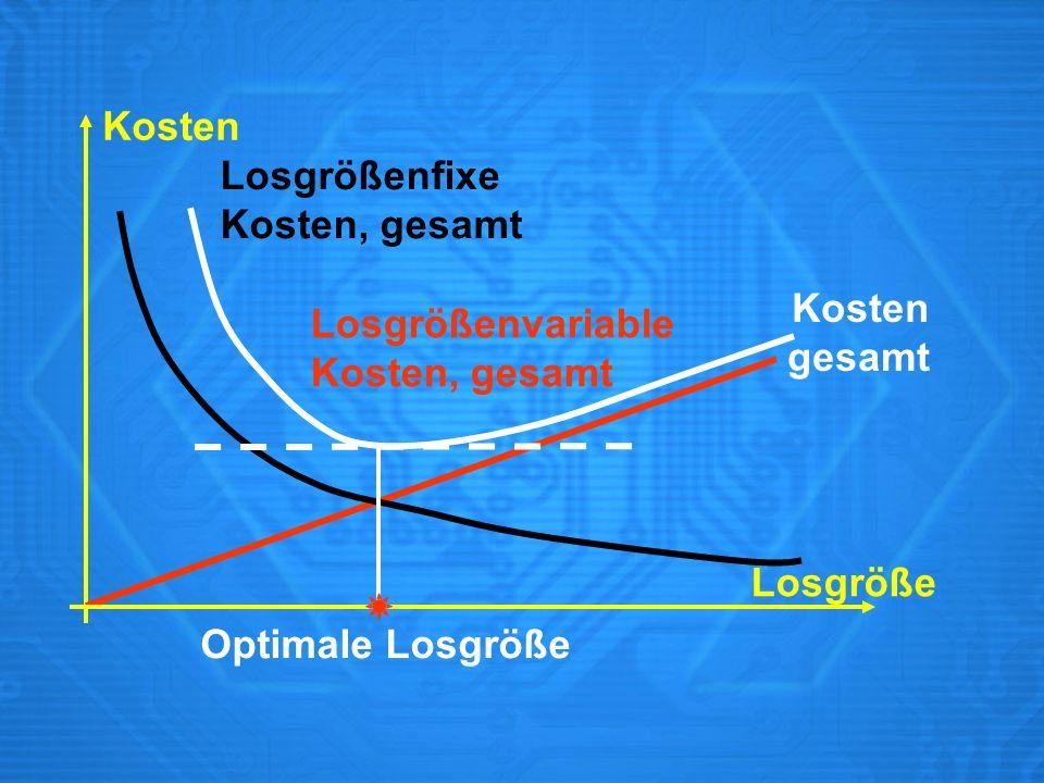 Losgröße Losgrößenvariable Kosten, gesamt Losgrößenfixe Kosten, gesamt Kosten gesamt Optimale Losgröße Kosten