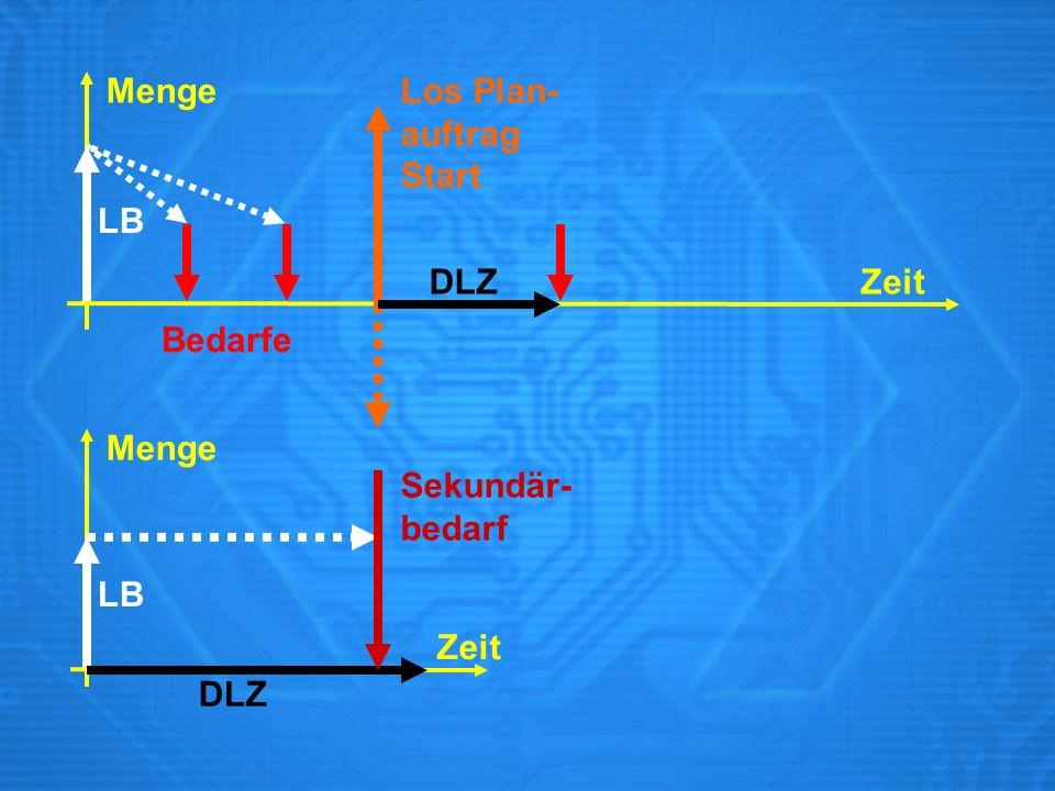 Menge Zeit LB Bedarfe Los Plan- auftrag Start DLZ Menge Zeit Sekundär- bedarf DLZ LB