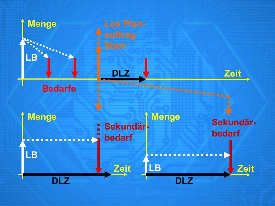 Menge Zeit LB Bedarfe Los Plan- auftrag Start DLZ Menge Zeit Sekundär- bedarf DLZ Zeit Menge DLZ Sekundär- bedarf LB