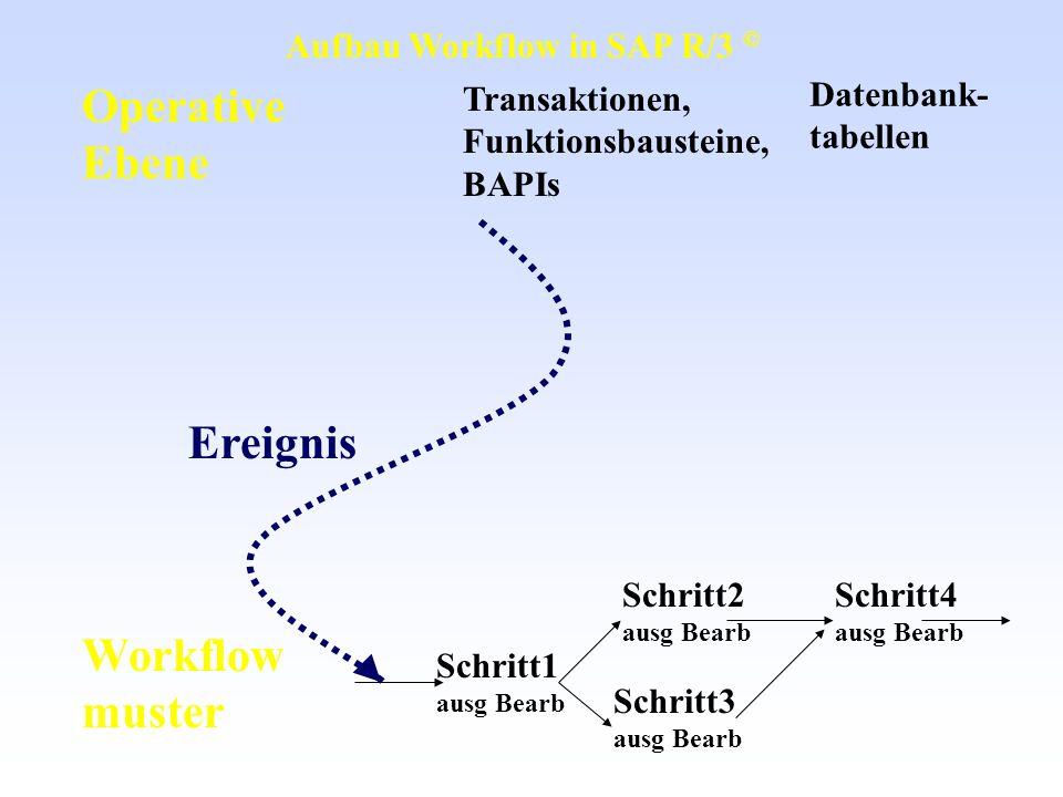 Operative Ebene Workflow muster Transaktionen, Funktionsbausteine, BAPIs Datenbank- tabellen Schritt1 ausg Bearb Schritt2 ausg Bearb Schritt4 ausg Bea
