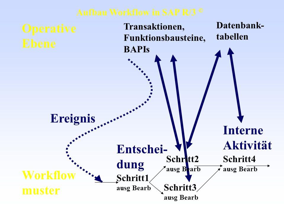 Operative Ebene Workflow muster Transaktionen, Funktionsbausteine, BAPIs Schritt1 ausg Bearb Schritt4 ausg Bearb Schritt3 ausg Bearb Ereignis Interne