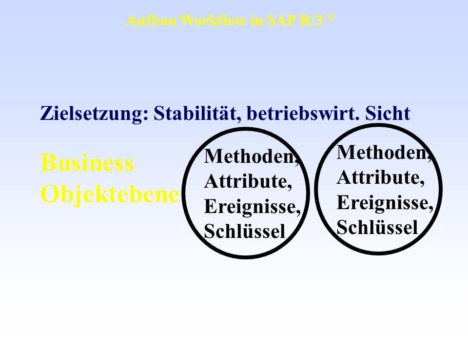 Business Objektebene Methoden, Attribute, Ereignisse, Schlüssel Methoden, Attribute, Ereignisse, Schlüssel Zielsetzung: Stabilität, betriebswirt. Sich