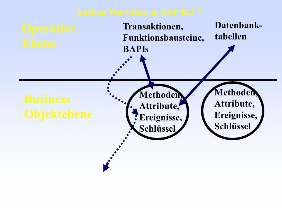 Operative Ebene Business Objektebene Transaktionen, Funktionsbausteine, BAPIs Methoden, Attribute, Ereignisse, Schlüssel Methoden, Attribute, Ereignis