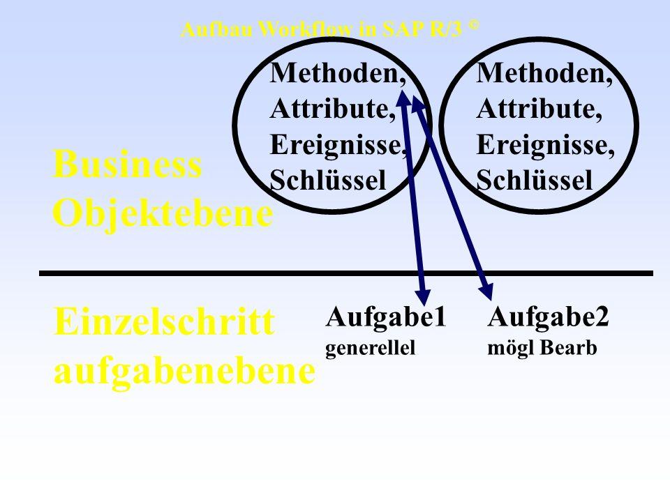 Business Objektebene Einzelschritt aufgabenebene Methoden, Attribute, Ereignisse, Schlüssel Aufgabe1 generellel Aufgabe2 mögl Bearb Methoden, Attribut