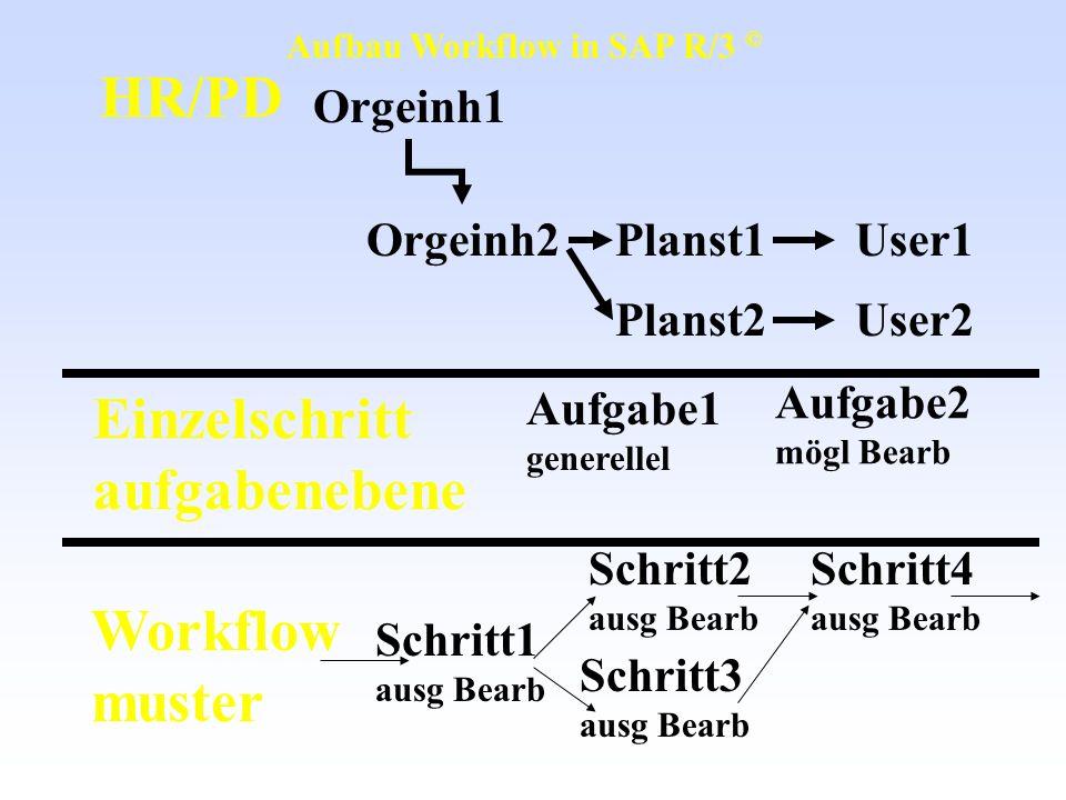 Einzelschritt aufgabenebene Workflow muster Schritt1 ausg Bearb Schritt2 ausg Bearb Schritt4 ausg Bearb Schritt3 ausg Bearb Aufgabe1 generellel Aufgab