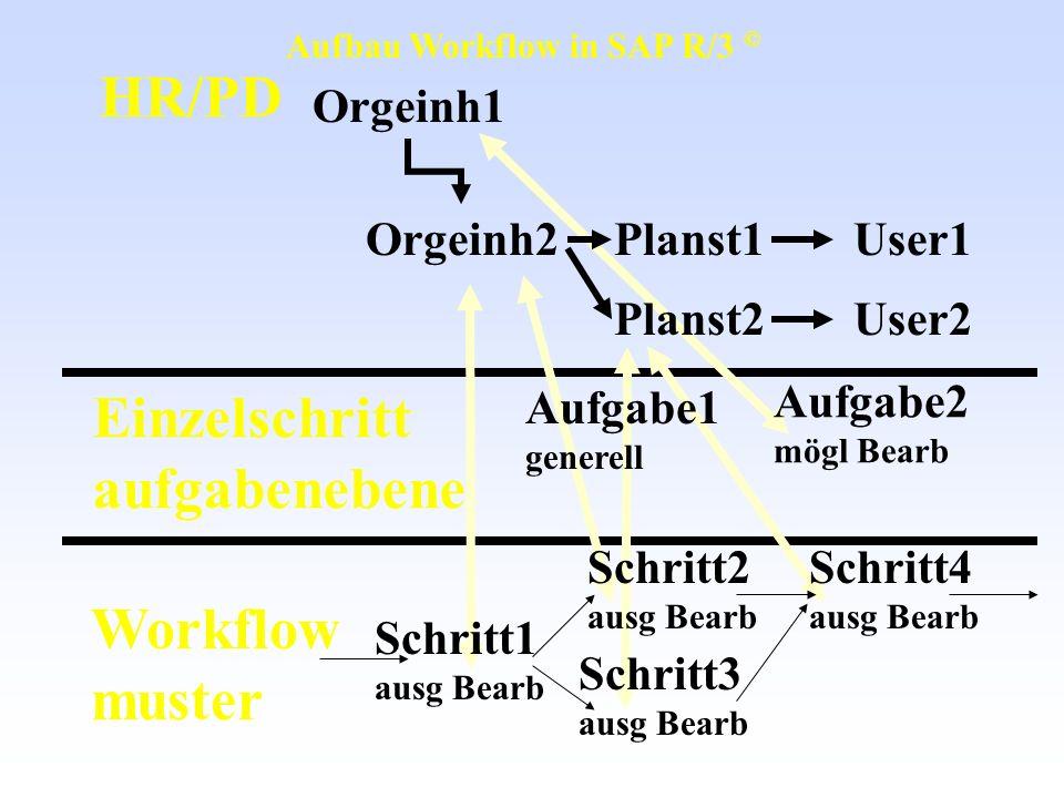 Einzelschritt aufgabenebene Workflow muster HR/PD Orgeinh1 Orgeinh2Planst1 User2 User1 Planst2 Aufgabe2 mögl Bearb Schritt4 ausg Bearb Schritt2 ausg B