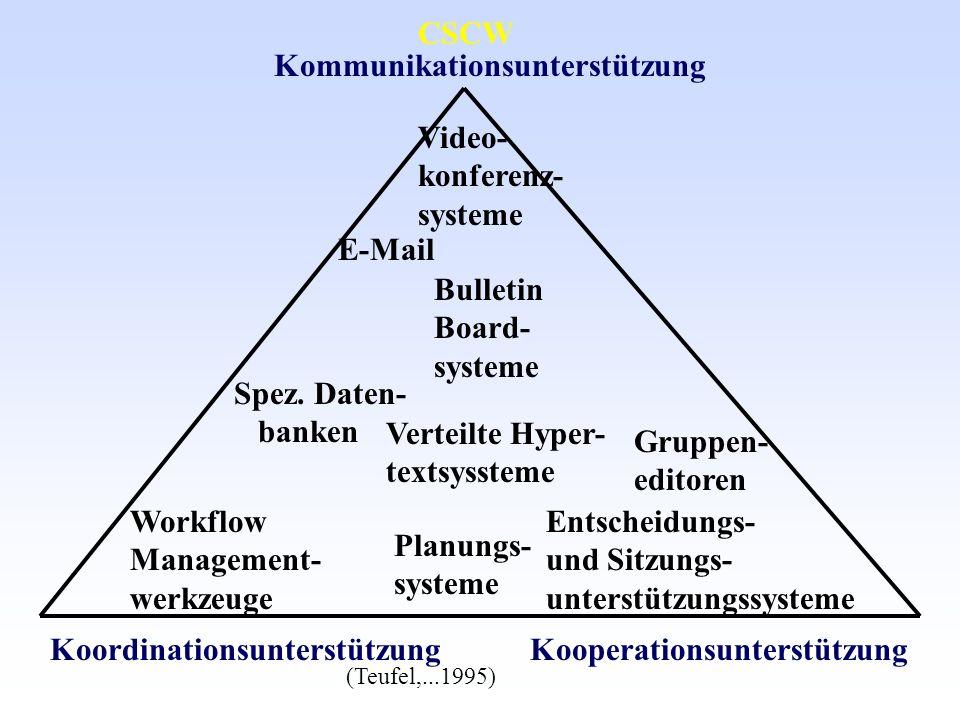 Kommunikationsunterstützung Workflow Management- werkzeuge E-Mail Koordinationsunterstützung Gruppen- editoren Planungs- systeme Entscheidungs- und Sitzungs- unterstützungssysteme Kooperationsunterstützung Video- konferenz- systeme Bulletin Board- systeme Spez.