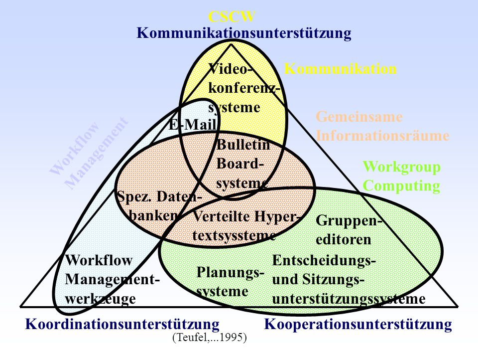 Kommunikationsunterstützung Workflow Management- werkzeuge E-Mail Koordinationsunterstützung Gruppen- editoren Planungs- systeme Entscheidungs- und Si