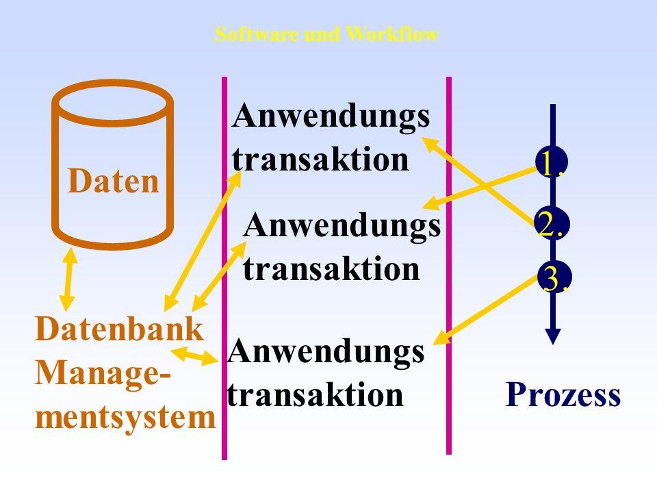 Datenbank Manage- mentsystem Daten Anwendungs transaktion Anwendungs transaktion Anwendungs transaktion Prozess 1. 2. 3. Software und Workflow
