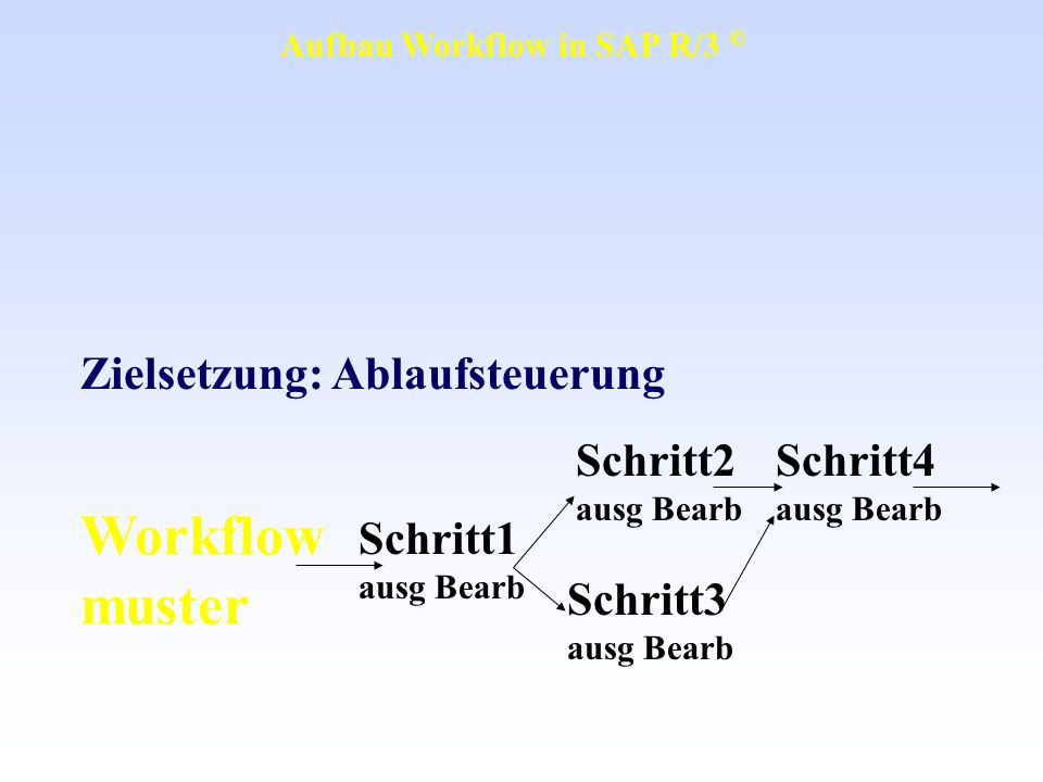 Operative Ebene Business Objektebene Einzelschritt aufgabenebene Workflow muster Transaktionen, Funktionsbausteine, BAPIs Methoden, Attribute, Ereignisse, Schlüssel Methoden, Attribute, Ereignisse, Schlüssel Schritt1 ausg Bearb Schritt2 ausg Bearb Schritt4 ausg Bearb Schritt3 ausg Bearb Aufgabe1 generellel Aufgabe2 mögl Bearb Datenbank- tabellen Aufbau Workflow in SAP R/3 ©