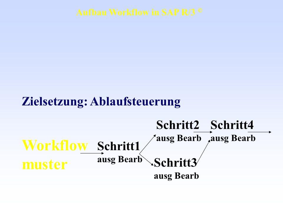 Operative Ebene Workflow muster Transaktionen, Funktionsbausteine, BAPIs Datenbank- tabellen Schritt1 ausg Bearb Schritt2 ausg Bearb Schritt4 ausg Bearb Schritt3 ausg Bearb Ereignis Aufbau Workflow in SAP R/3 ©