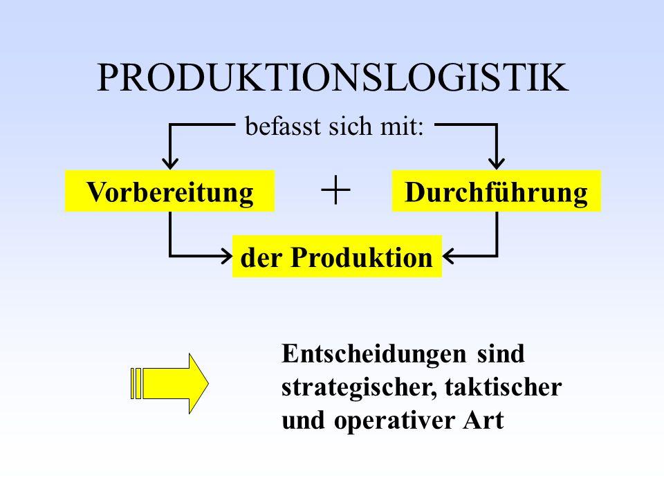 PRODUKTIONSLOGISTIK VorbereitungDurchführung Entscheidungen sind strategischer, taktischer und operativer Art der Produktion befasst sich mit: +
