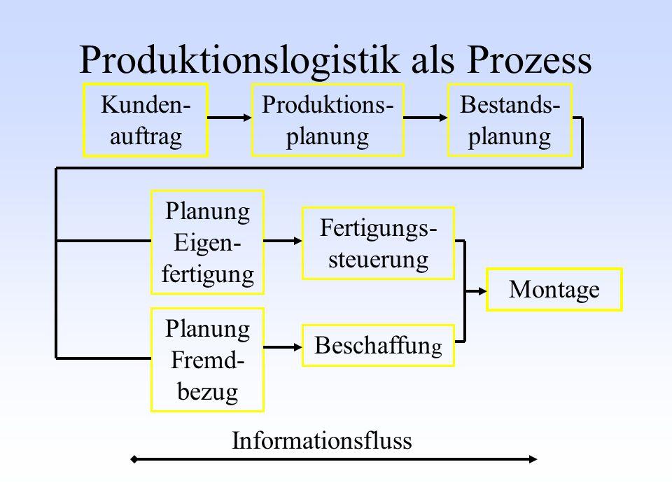 Produktionslogistik als Prozess Kunden- auftrag Produktions- planung Bestands- planung Planung Eigen- fertigung Fertigungs- steuerung Beschaffun g Montage Planung Fremd- bezug Informationsfluss