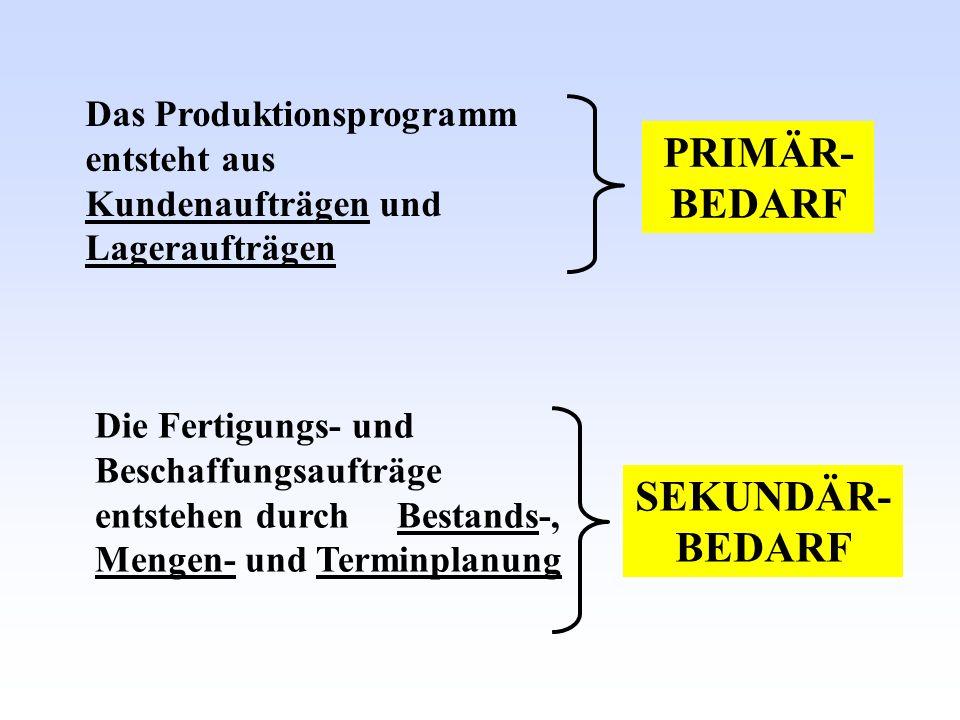 PRIMÄR- BEDARF Das Produktionsprogramm entsteht aus Kundenaufträgen und Lageraufträgen Die Fertigungs- und Beschaffungsaufträge entstehen durch Bestan