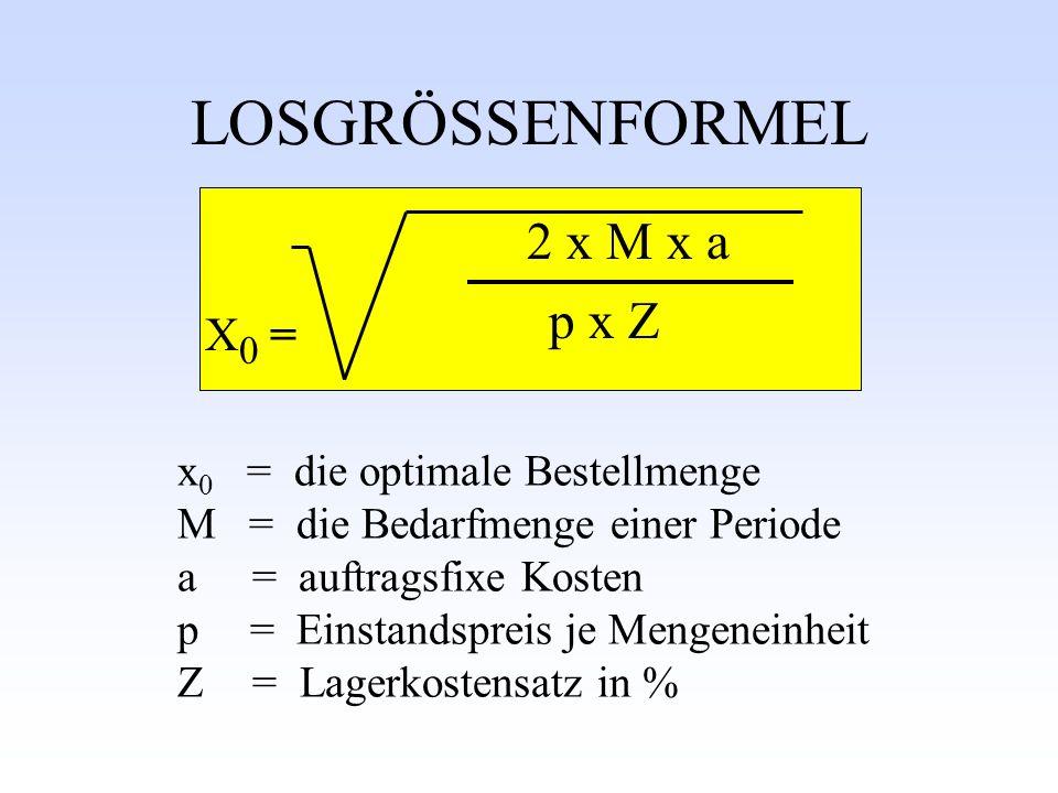 LOSGRÖSSENFORMEL x 0 = die optimale Bestellmenge M = die Bedarfmenge einer Periode a = auftragsfixe Kosten p = Einstandspreis je Mengeneinheit Z = Lagerkostensatz in % X0 =X0 = 2 x M x a p x Z