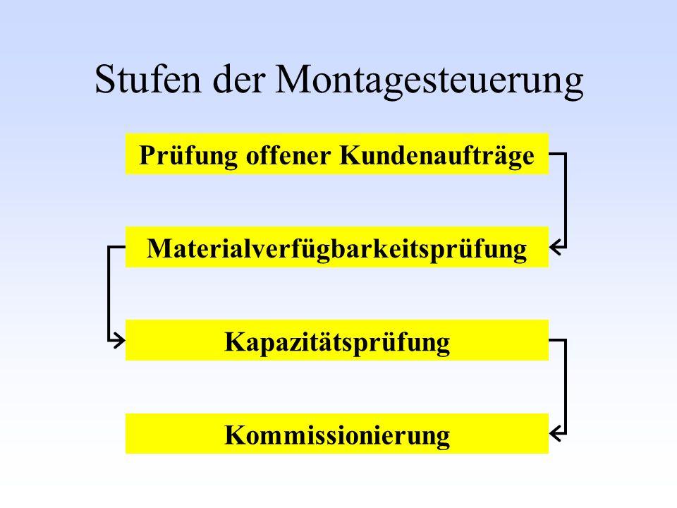 Stufen der Montagesteuerung Prüfung offener Kundenaufträge Kommissionierung Kapazitätsprüfung Materialverfügbarkeitsprüfung
