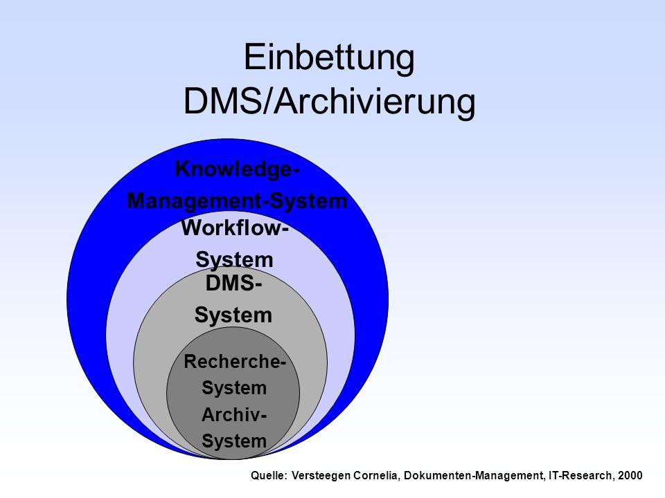 Einbettung DMS/Archivierung Knowledge- Management-System Workflow- System DMS- System Recherche- System Archiv- System Quelle: Versteegen Cornelia, Do