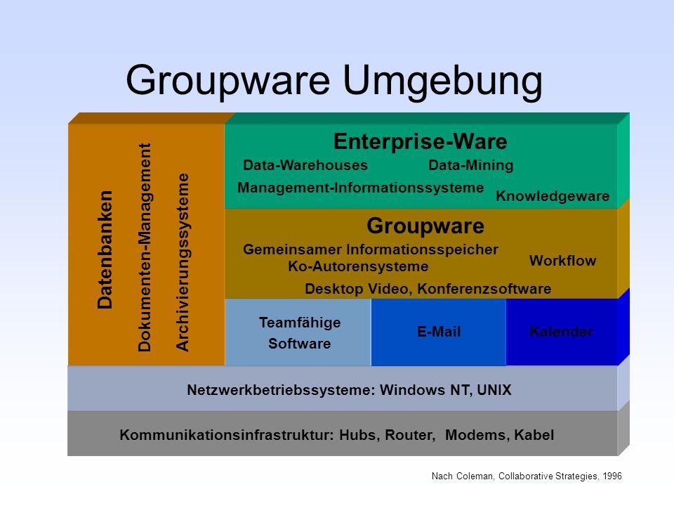 Groupware Umgebung Nach Coleman, Collaborative Strategies, 1996 Kommunikationsinfrastruktur: Hubs, Router, Modems, Kabel Netzwerkbetriebssysteme: Wind