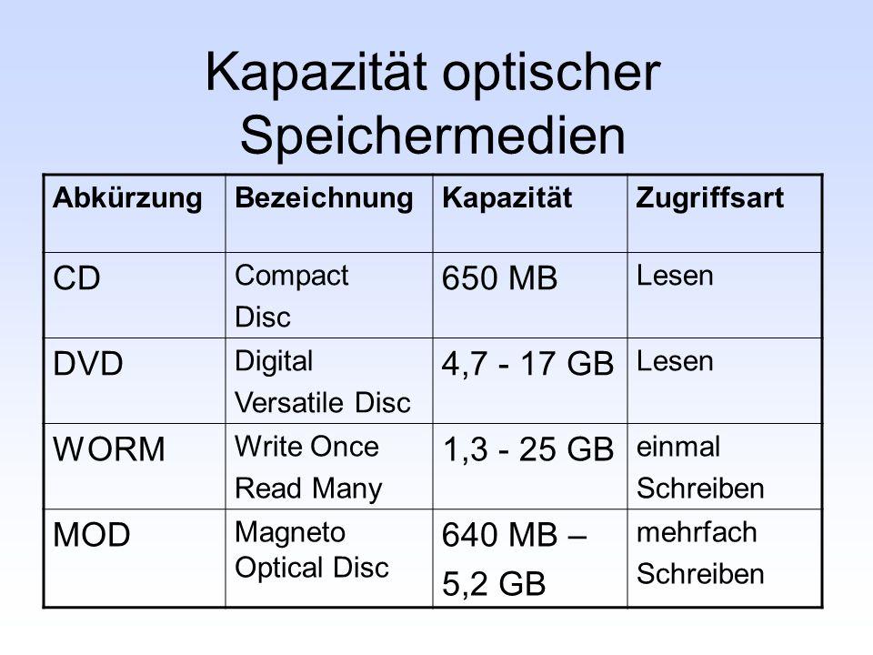 Kapazität optischer Speichermedien AbkürzungBezeichnungKapazitätZugriffsart CD Compact Disc 650 MB Lesen DVD Digital Versatile Disc 4,7 - 17 GB Lesen