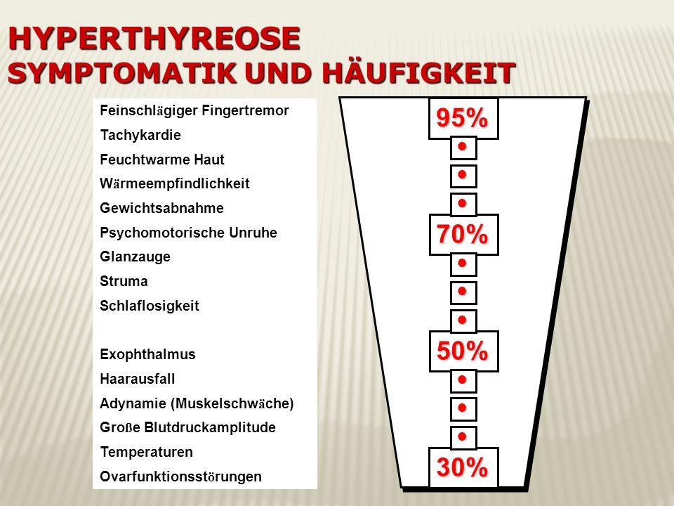 Feinschl ä giger Fingertremor Tachykardie Feuchtwarme Haut W ä rmeempfindlichkeit Gewichtsabnahme Psychomotorische Unruhe Glanzauge Struma Schlaflosig