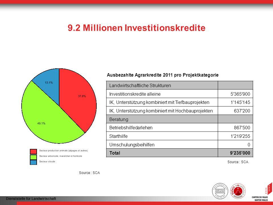 Dienststelle für Landwirtschaft 9.2 Millionen Investitionskredite Ausbezahlte Agrarkredite 2011 pro Projektkategorie Source : SCA Landwirtschaftliche