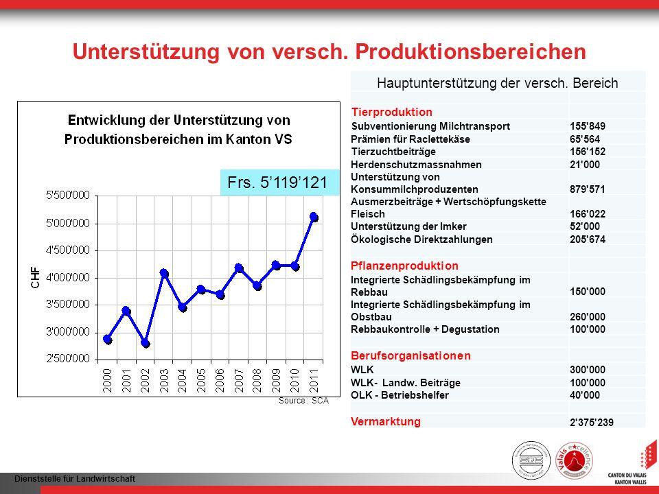 Dienststelle für Landwirtschaft Unterstützung von versch. Produktionsbereichen Frs. 5119121 Hauptunterstützung der versch. Bereich Tierproduktion Subv