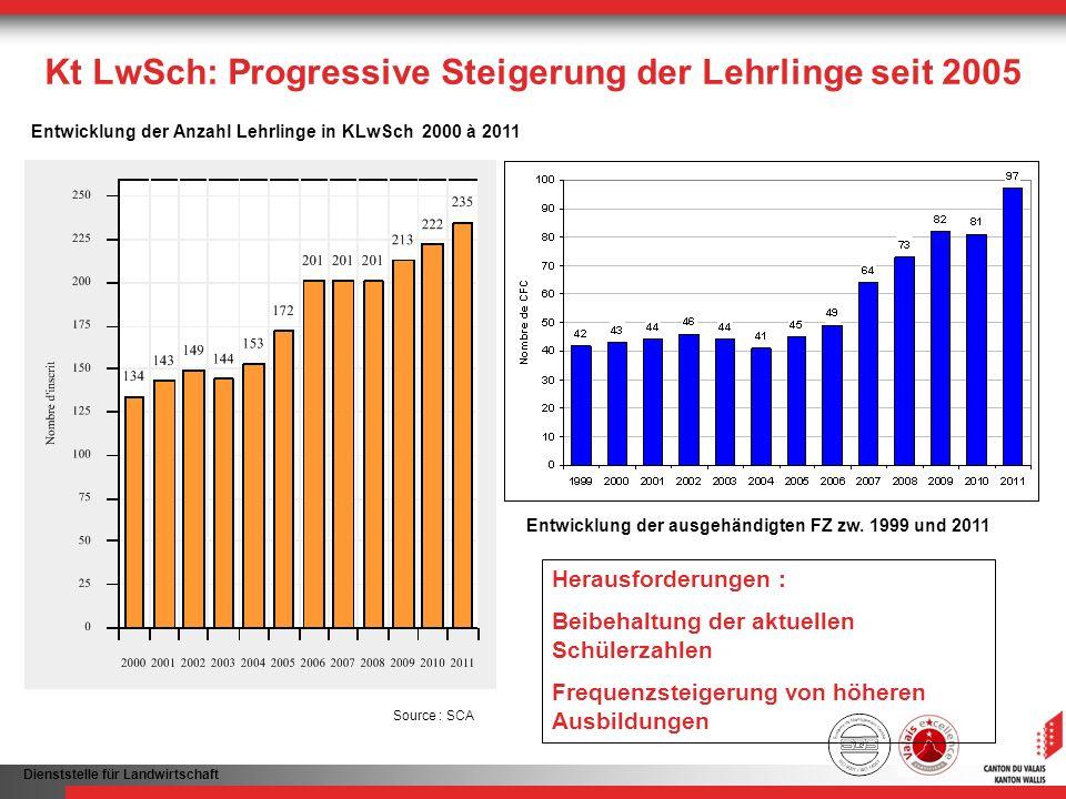 Dienststelle für Landwirtschaft Kt LwSch: Progressive Steigerung der Lehrlinge seit 2005 Herausforderungen : Beibehaltung der aktuellen Schülerzahlen